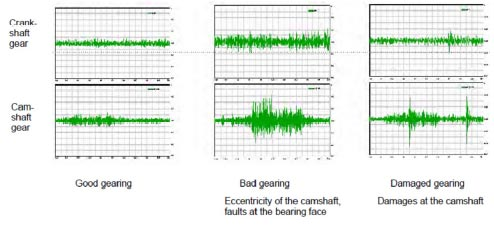 Gear Noise testing machine